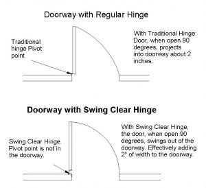 Plog-13-Swing-Clear-diagram